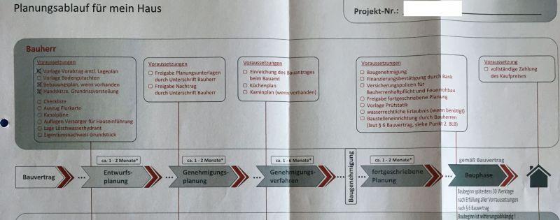 Unser erster Planungstermin – Teil 2